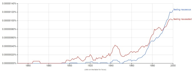 "Graph showing usage of ""nauseous"" versus ""nauseated"" from 1850 to present day. ""Feeling nauseous"" is more popular now."